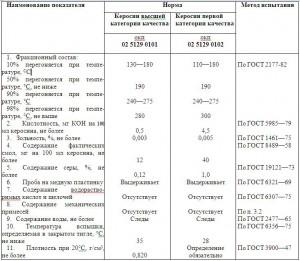 Таблица. ГОСТ 18499-73. КЕРОСИН